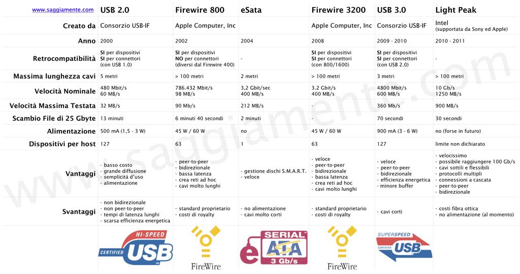 Tabella Connessioni USB 2.0 3.0 Firewire 800 3200 Light Peak eSata