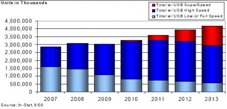 Unità e Distribuzione delle USB negli anni