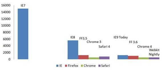 Internet Explorer 9 di domani si avvicina alla velocità dei browser di oggi