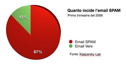 Quanto peso lo spam email e fax sul totale
