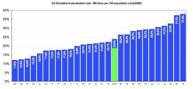 Dove si trova Italia rispetto alla media degli altri paesi europei in quanto a banda larga?