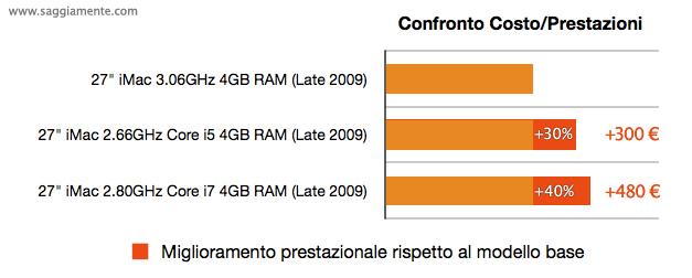 confronto prestazioni imac 27 core 2 duo e intel core i5 i7 rispetto ai costi