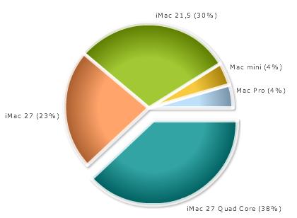 qual è il mac desktop adatto a te, risultato del test dei lettori del blog