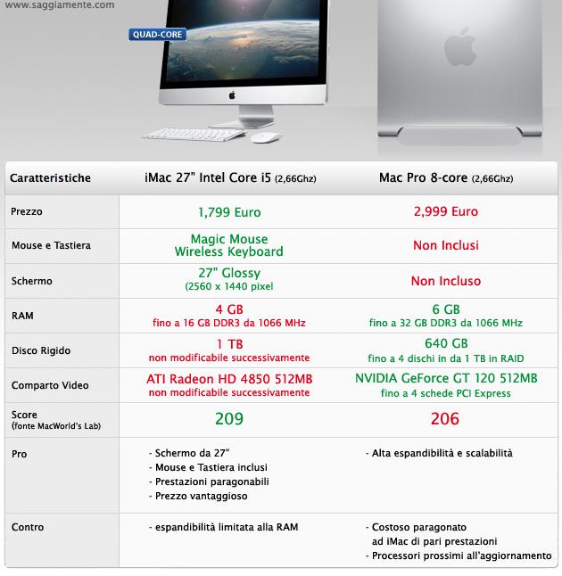 imac 27 intel quad core i5 conviene rispetto al mac pro