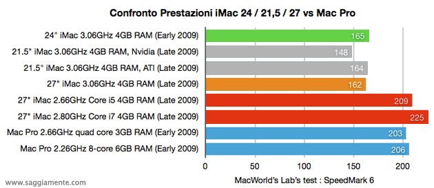 indice globale delle prestazioni di tutti gli iMac 24 21 27 vs mac Pro