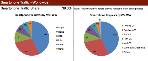 sett09 statistiche diffusione admob acccesso web iphone android symbian palm blackberry rim