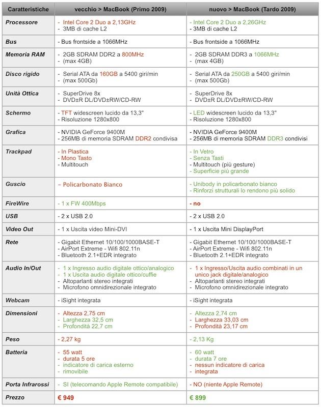 MacBook: caratteristiche a confronto (clicca per ingrandire)