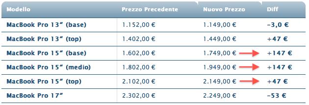 costi dei nuovi macbook pro