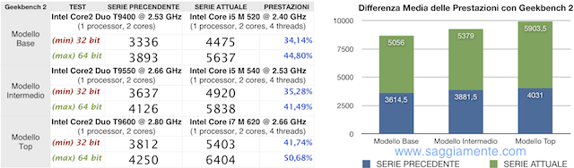 nuovi macbook pro geekbench benchmark prestazioni i5 i7