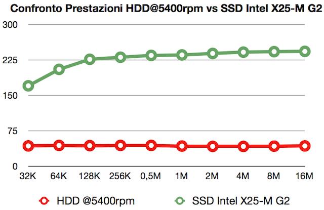 confronto hdd vs ssd