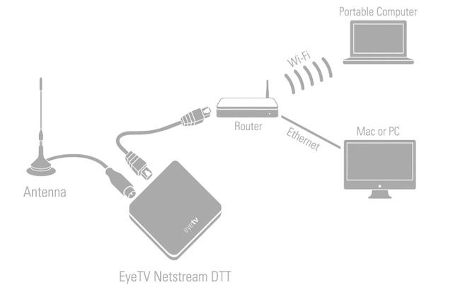 netstream via wifi