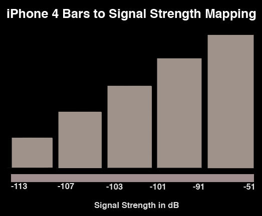 mappatura ricezione iphone 4