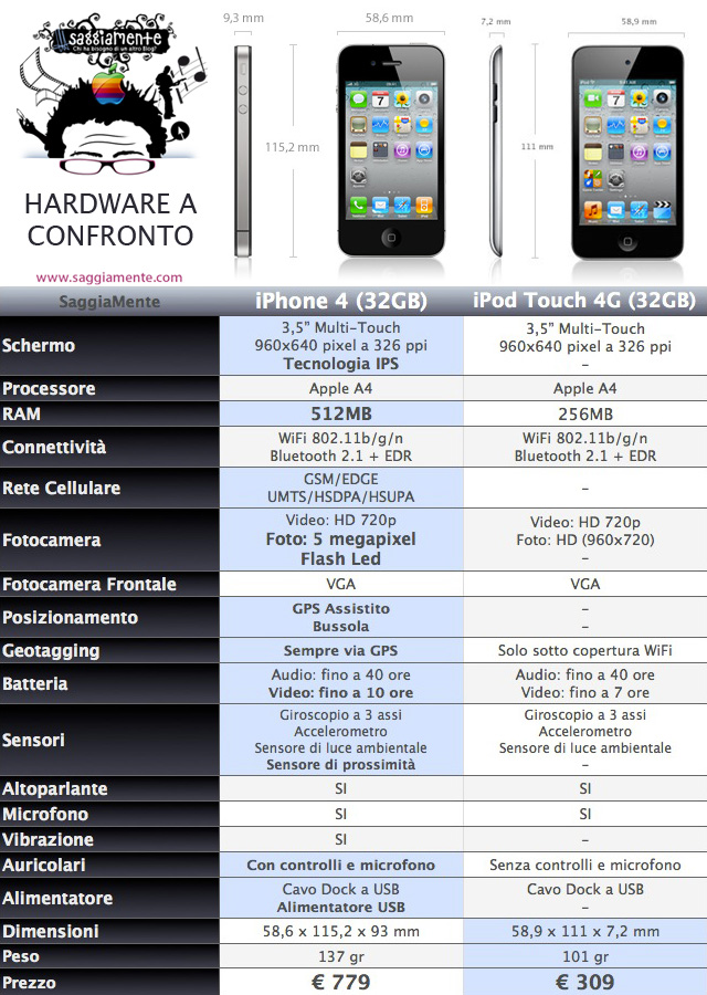 differenze-iphone4-ipod-touch-4g