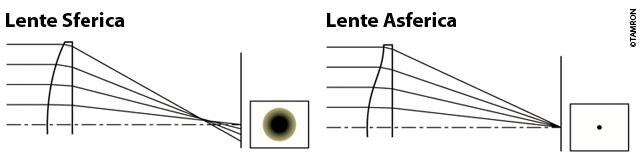 lente-asferica
