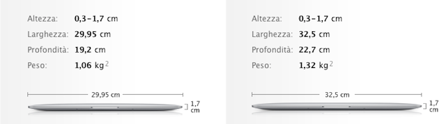 dimensioni e peso MacBook Air