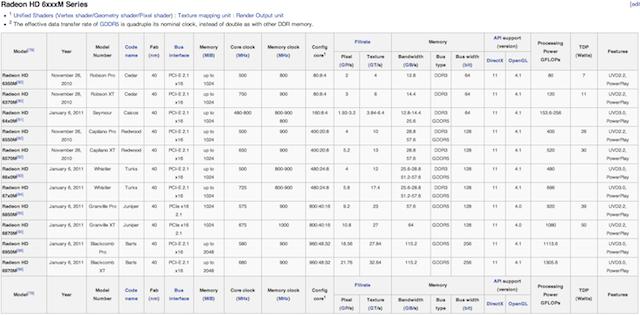 Radeon HD 6xxxM Series
