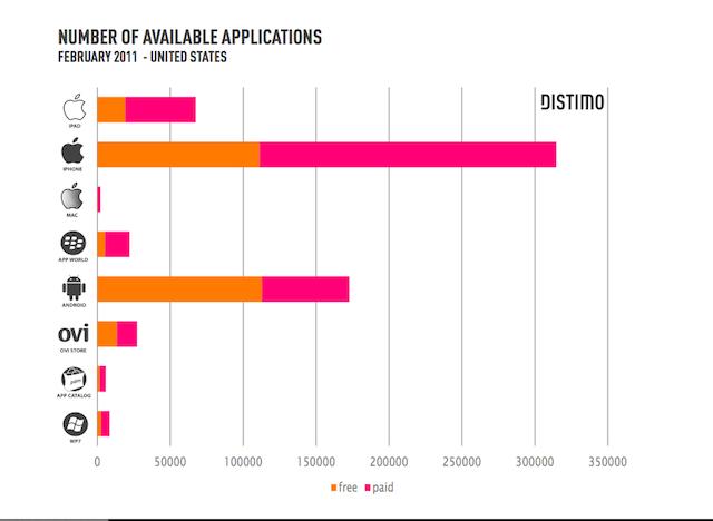 App Store a confronto per numero totale di app