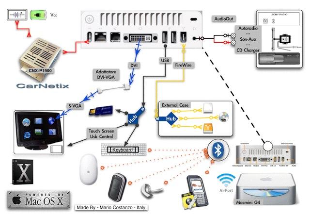 Schema Collegamento Autoradio Pioneer : Aspettando l ipad stereo possiamo installare un mac mini