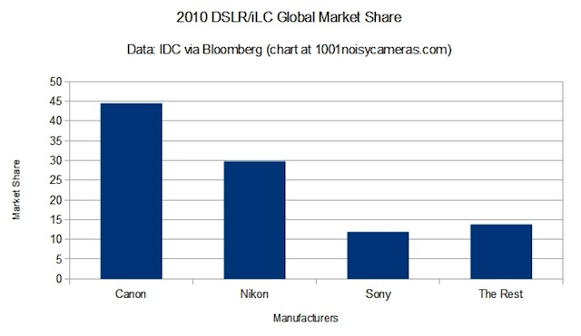 iLC market share according to IDC via Bloomberg