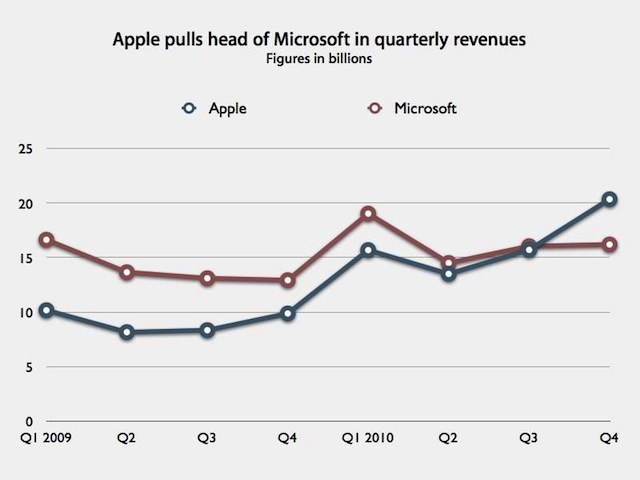 Apple Microsoft turnover