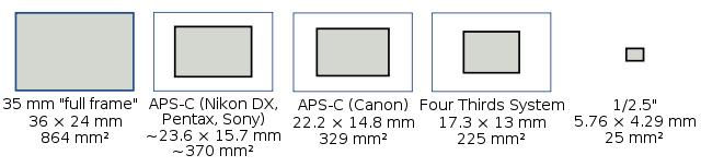 dimensione-sensori