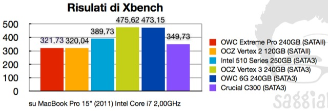 xbench-crucial-c300