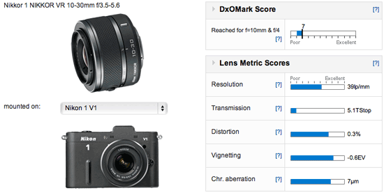 Nikkor-1-NIKKOR-VR-10-30mm-f3.5-5
