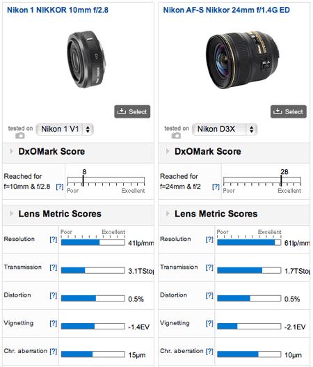 Nikon-1-DxO-Mark-test-results