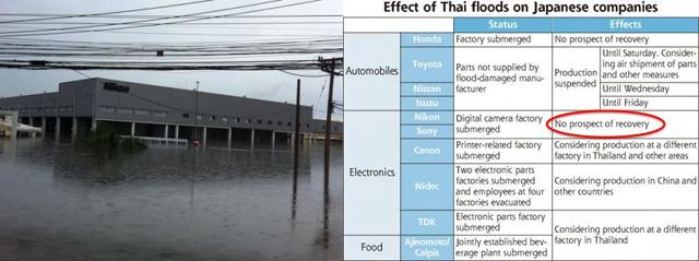 Thailand-flooding-Nikon-factory