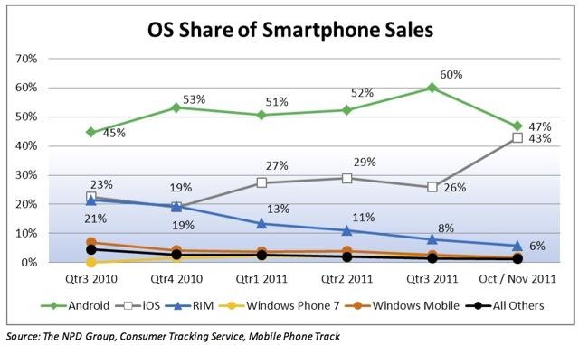 iOS cresce Android scende