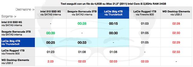 lacie-test-comparativo-velocita-thunderbolt