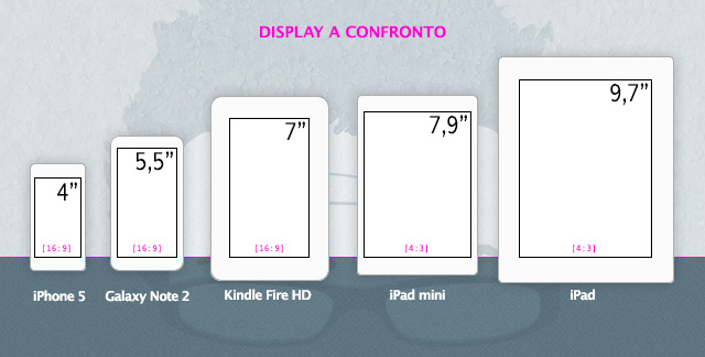 confronto-display
