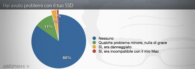 ssd-problemi
