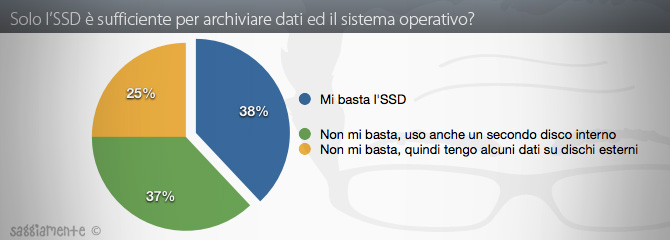 ssd-stats