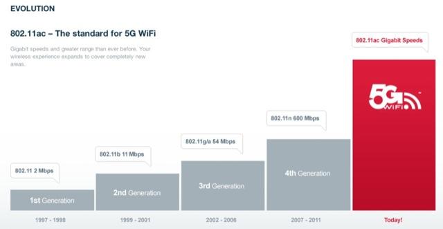 5G-WiFi-chart
