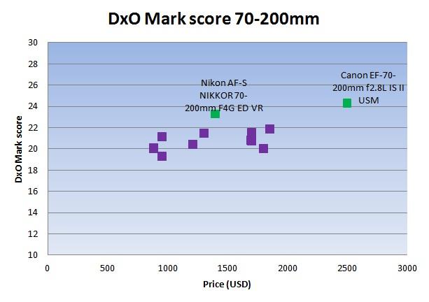 Nikon-AF-S-Nikkor-70-200mm-f4G-ED-VR-lens-DxOMark-tst-score-2_580-0