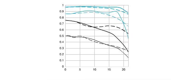Come leggere e capire le curve mtf for Come leggere i progetti