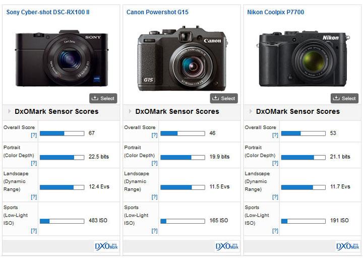 RX100-M2-vs-G15-vs-P7700