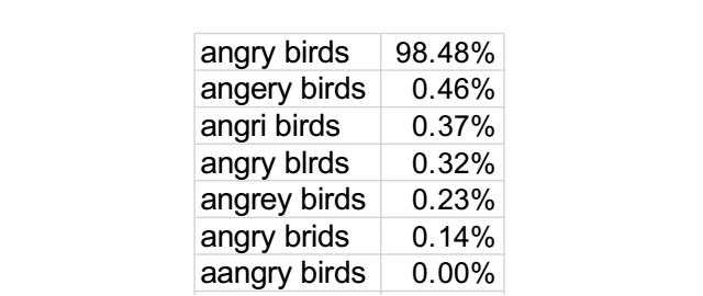 appstoreerrorrateangrybirds