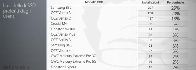 ssd-stats7