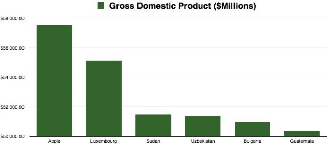 Apple-vs-GDP-640x283