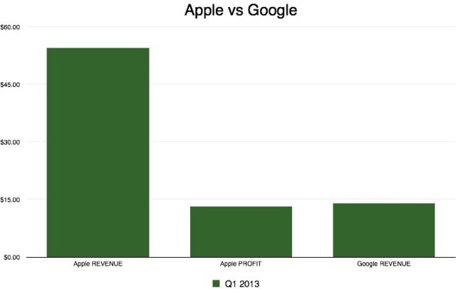 Apple-vs-Google-640x406