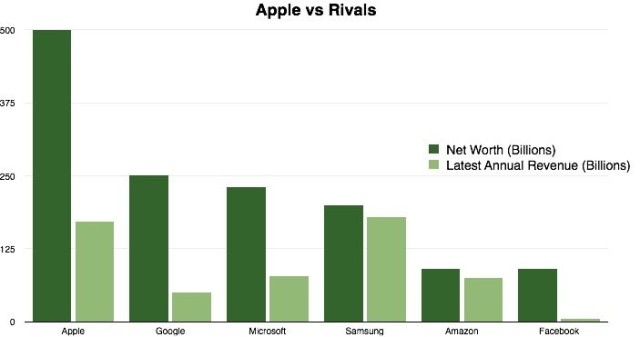 Apple-vs-Rivals-640x337