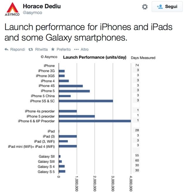 iPhone-straccia-Galaxy-grafico-Horace-Dediu-700