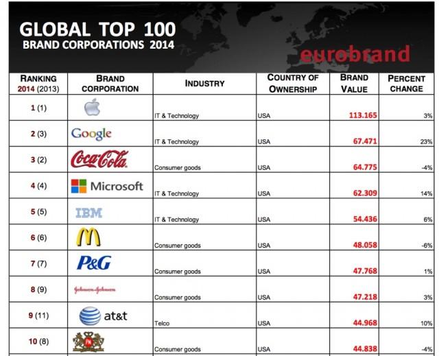 classifica-eurobrand-2014