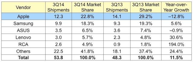 idc_3Q14_tablets market