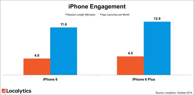 iphone_engagement