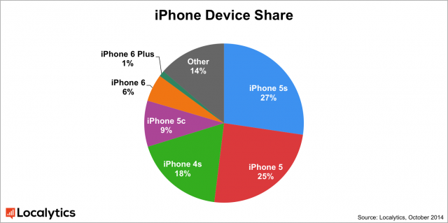 updated_iphone_device_share