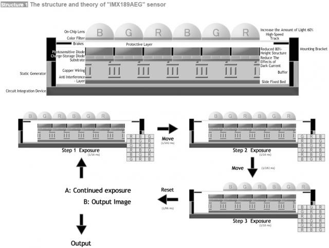 apcs-structure