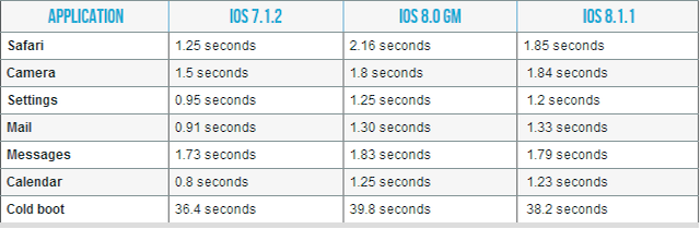 test-ios8.1.1
